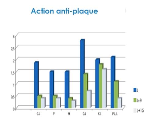 BUCCOTHERM, anti-plaque action graphic