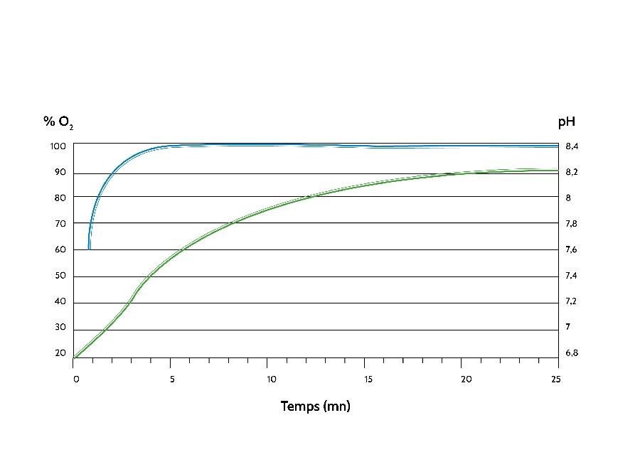 pH et eau maturée