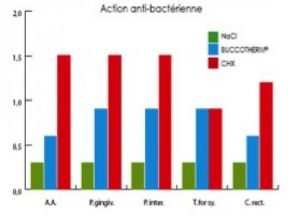 graphique activité antibacterienne buccotherm
