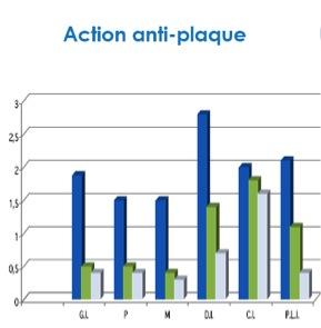 graphique action anti-plaque