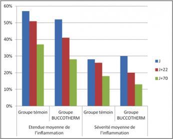 graphique action saignements gingivaux